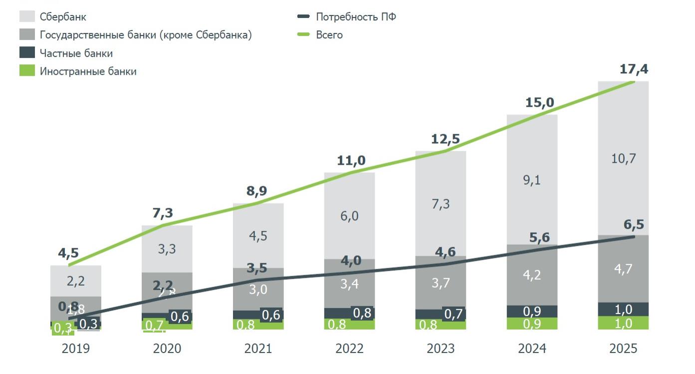 Потенциал рынка проектного финансирования в России. Базовый макроэкономический сценарий, базовые регуляторные и институциональные условия