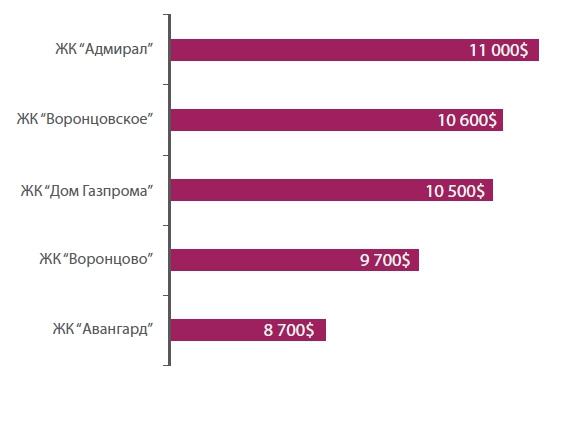 Рейтинг домов, находящихся вблизи офиса Газпрома (средняя арендная ставка за 3-х комнатную квартиру, средней площадью 140 кв. м)