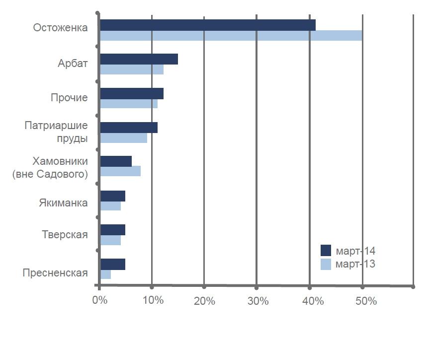 Территориальная структура 100 самых дорогих квартир в Москве