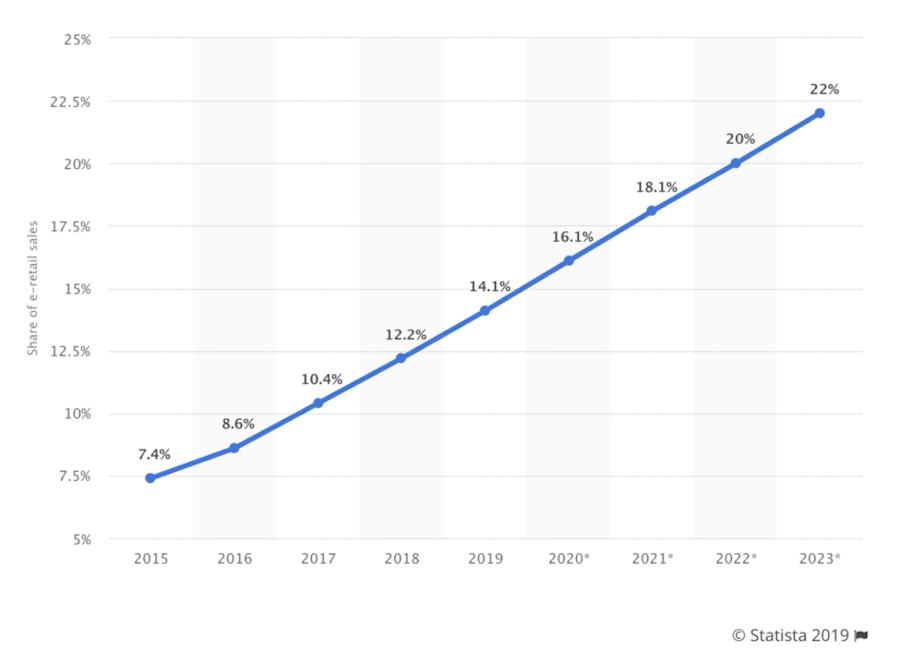 Доля онлайн-торговли в общемировом обороте розницы