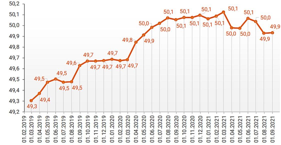 Динамика изменения средней площади строящихся квартир в России, кв. м