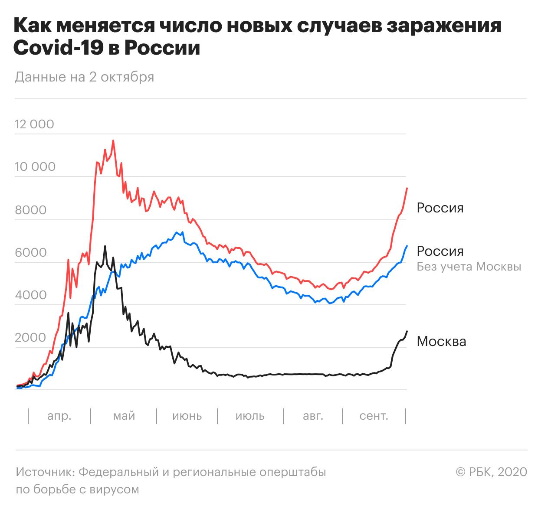 Более 70% россиян заявили о неготовности сделать прививку от коронавируса