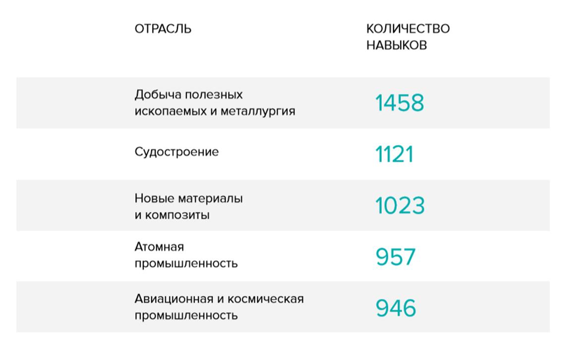 Количество навыков, указанных в профилях инженеров различных отраслей