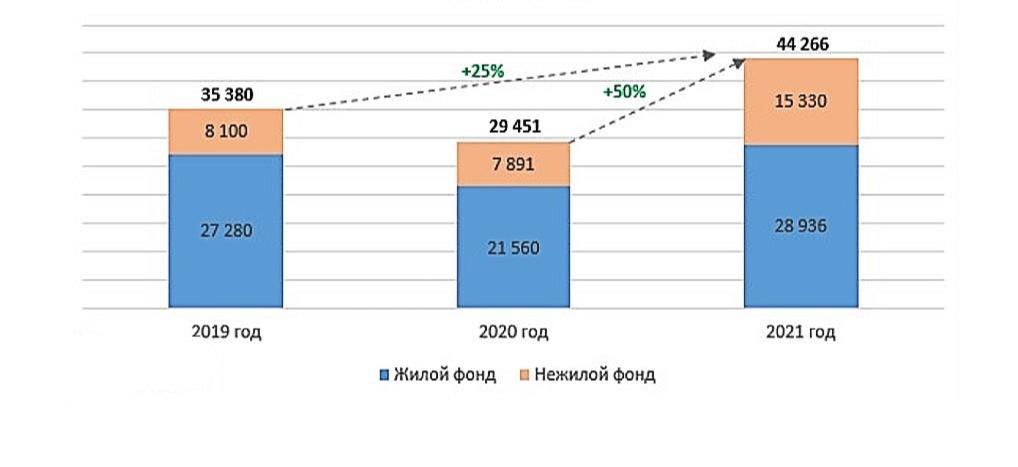 ДДУ на рынке жилой и нежилой недвижимости с января по апрель