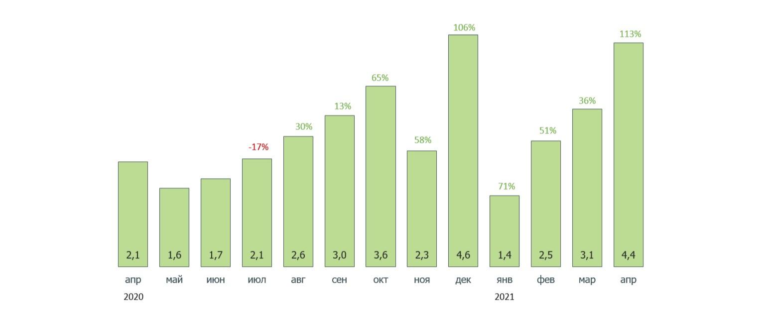 Выход новых проектов на рынок, млн кв. м (% — изменение к 2020 году)