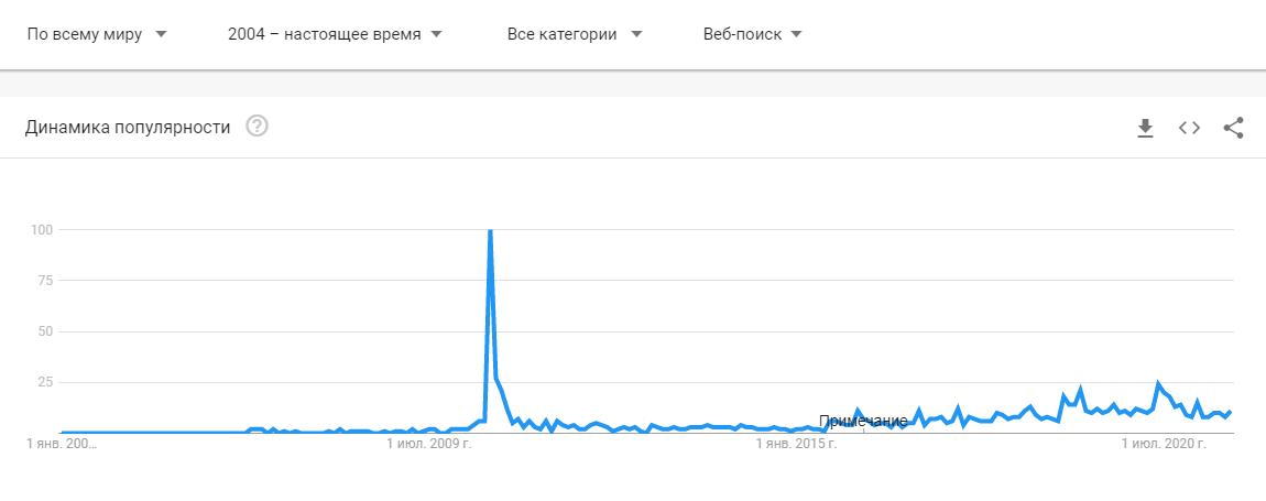 До 2010 года пользователей почти не интересовала концепция