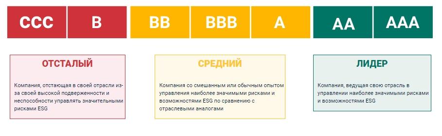 MSCI делит компании на три категории: лидеры с рейтингом AA и AAA; компании со средними показателями— A, BBB, BB; и отстающие— B, CCC