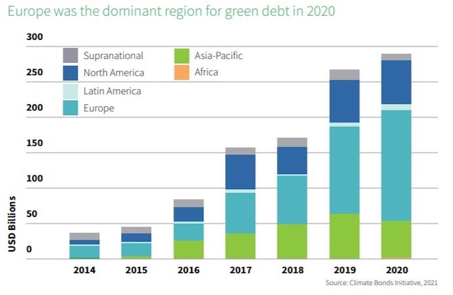 Эмиссия «зеленых» облигаций в региональной разбивке