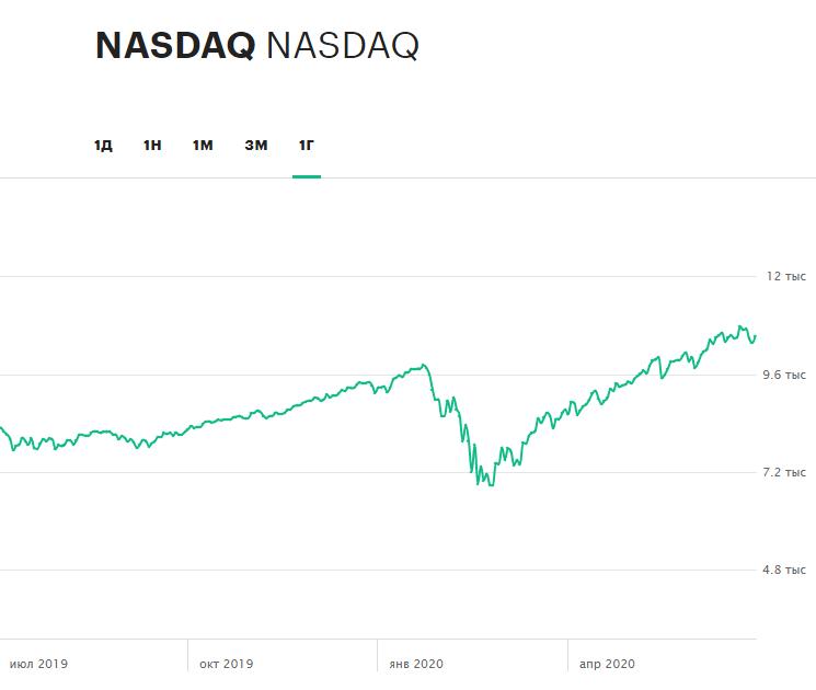 Динамика индекса NASDAQ за последние 12 месяцев. Во время мартовского спада индекс потерял около 30%, однако затем полностью отыграл потери и поднялся до новых рекордов. В конце июня индекс впервые за свою историю преодолел рубеж в 10 тыс. пунктов