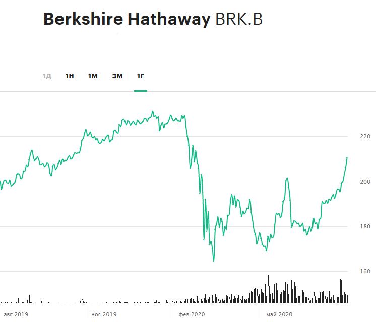Динамика акций Berkshire Hathaway за 12 месяцев