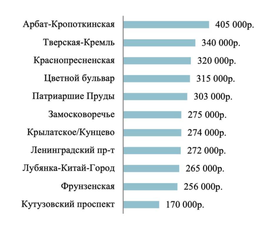 Средниеставки аренды элитных квартир в районах Москвы в 2020 году