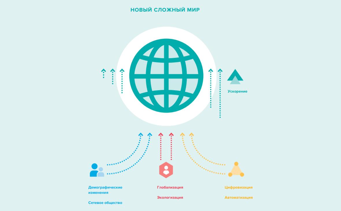 Шесть основных мегатрендов, которые меняют мир. Из доклада «Навыки будущего»