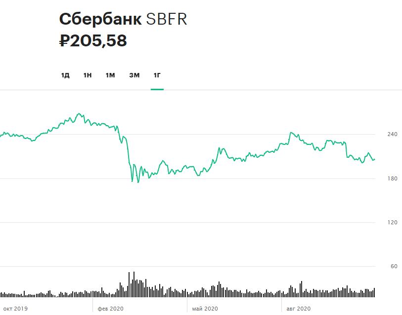 Динамика обыкновенных акций Сбербанка за 12 месяцев
