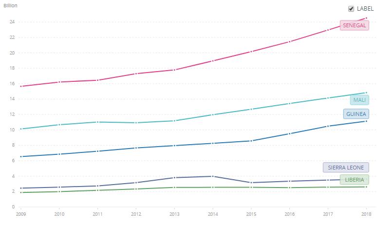 Динамика ВВП (в постоянных долларах 2010 года) стран Западной Африки, затронутых эпидемией вируса Эбола, за период с 2009 по 2018 год