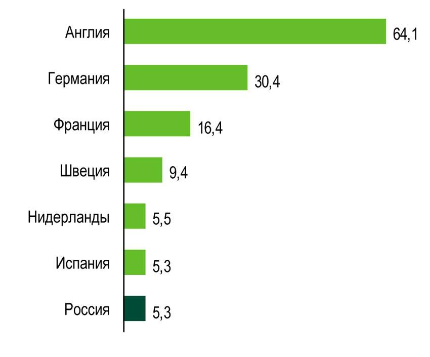 Топ-7 стран по объему инвестиций, 2013, млрд. евро