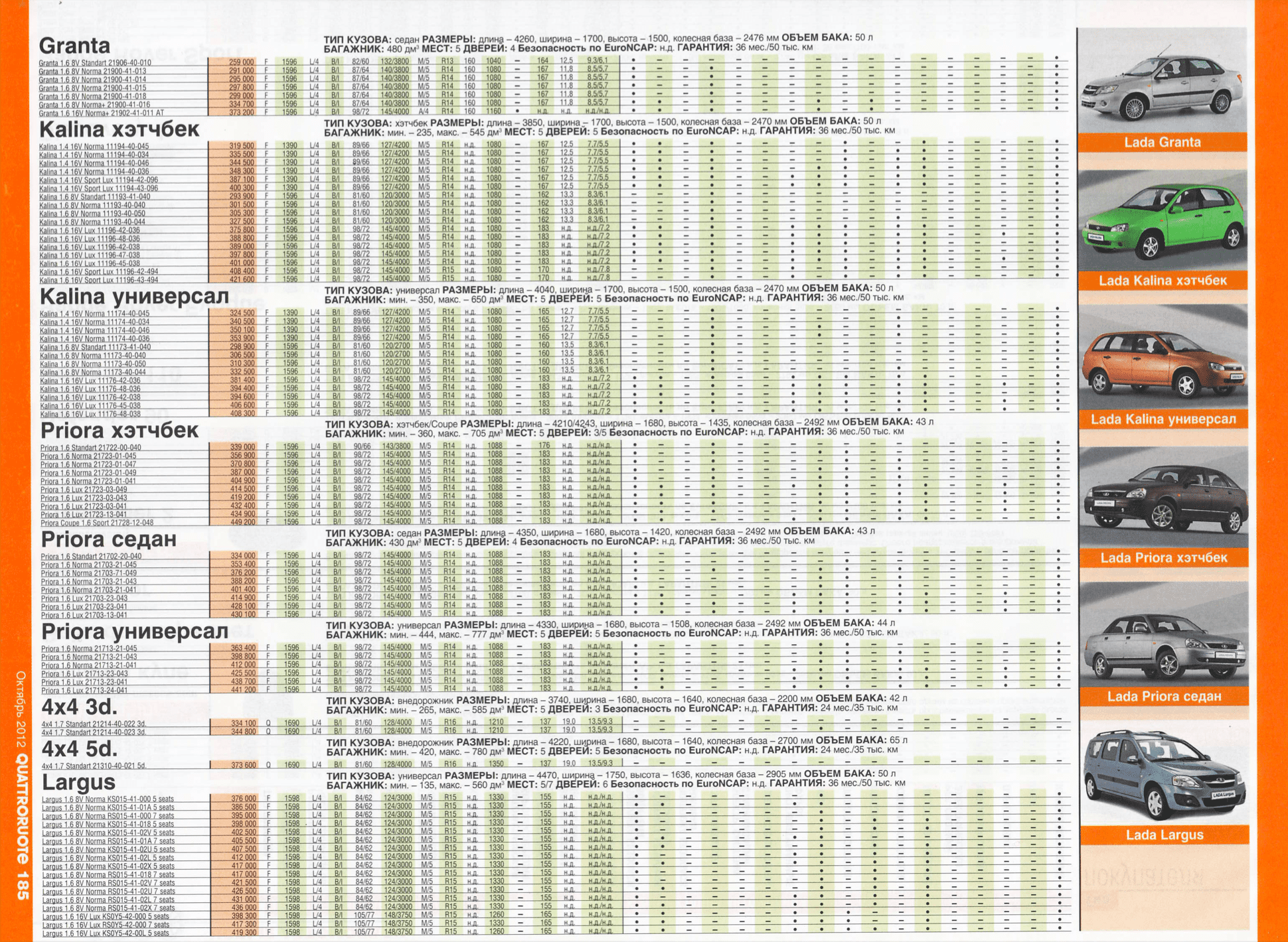 Цены на автомобили «Лада» в 2012 году