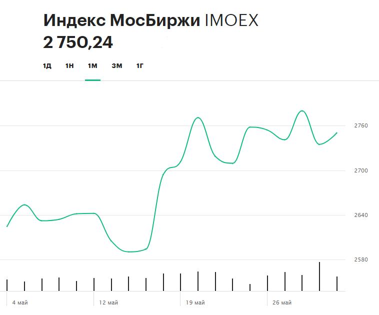 Динамика индекса Московской биржи в мае