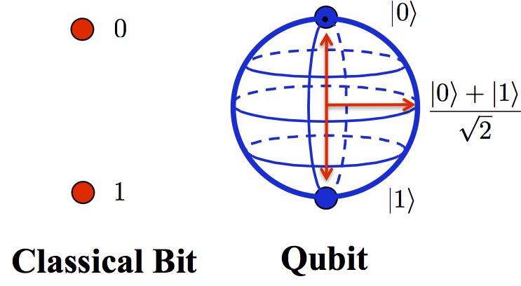 Кубиты, в отличие от битов, могут находиться в суперпозиции— то есть одновременно принимать значения 0 и 1