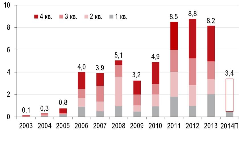 Динамика инвестиций в недвижимость России (инвестиционные сделки, исключая покупку земельных участков, СП, прямые продажи жилья конечным пользователям), млрд долл.