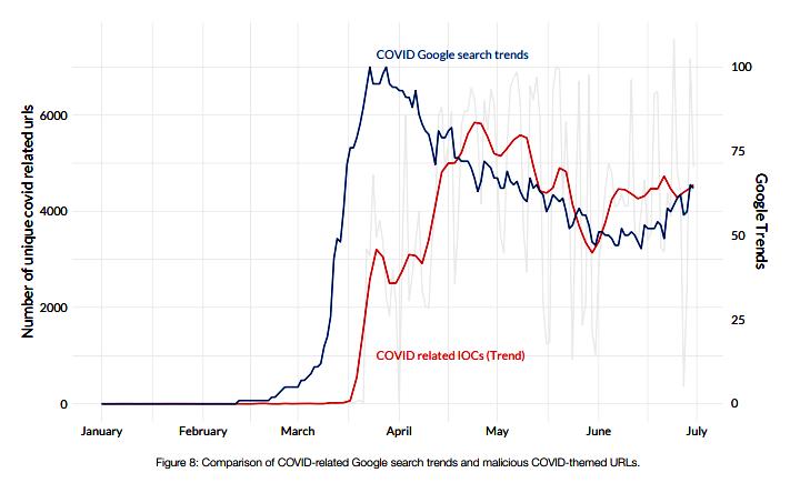 Поисковые запросы в Google, связанные с COVID, и вредоносные URL-адреса на эту же тему, обнаруженные веб-фильтрами