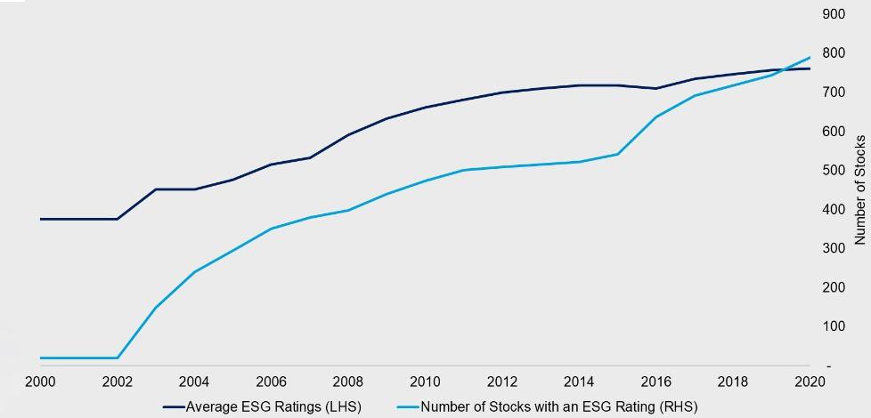 В начале 2000-х годов в США насчитывалось всего 20 компаний с ESG-рейтингом. Как видно по графику, к 2020 году их количество выросло почти до 800. Средний рейтинг ESG за 20 лет удвоился, что связывают с ростом объема, качества и доступности данных