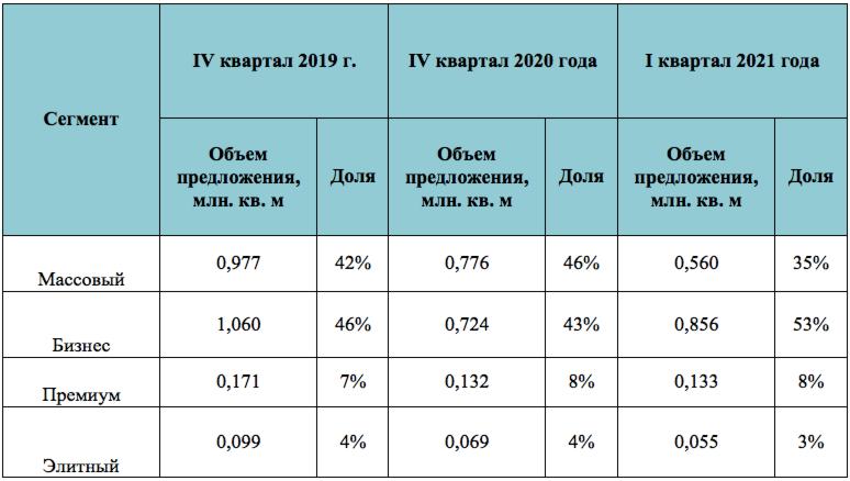 Соотношение предложения на первичном рынке Старой Москвы по сегментам