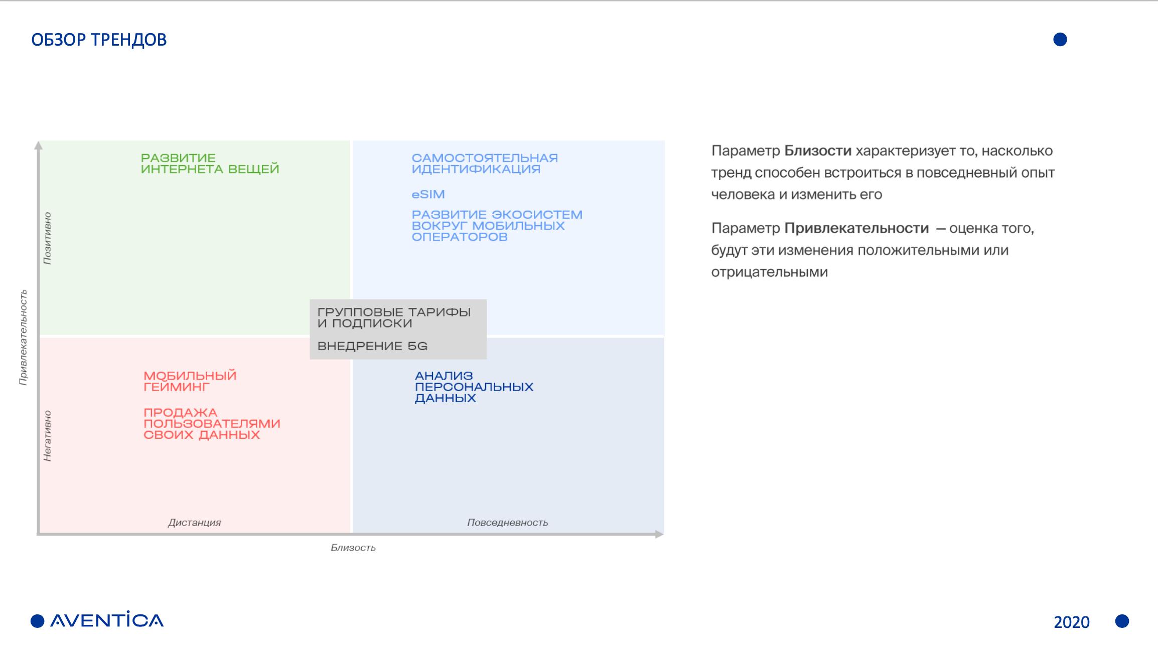 Пример карты трендов в категории «Телекоммуникации»