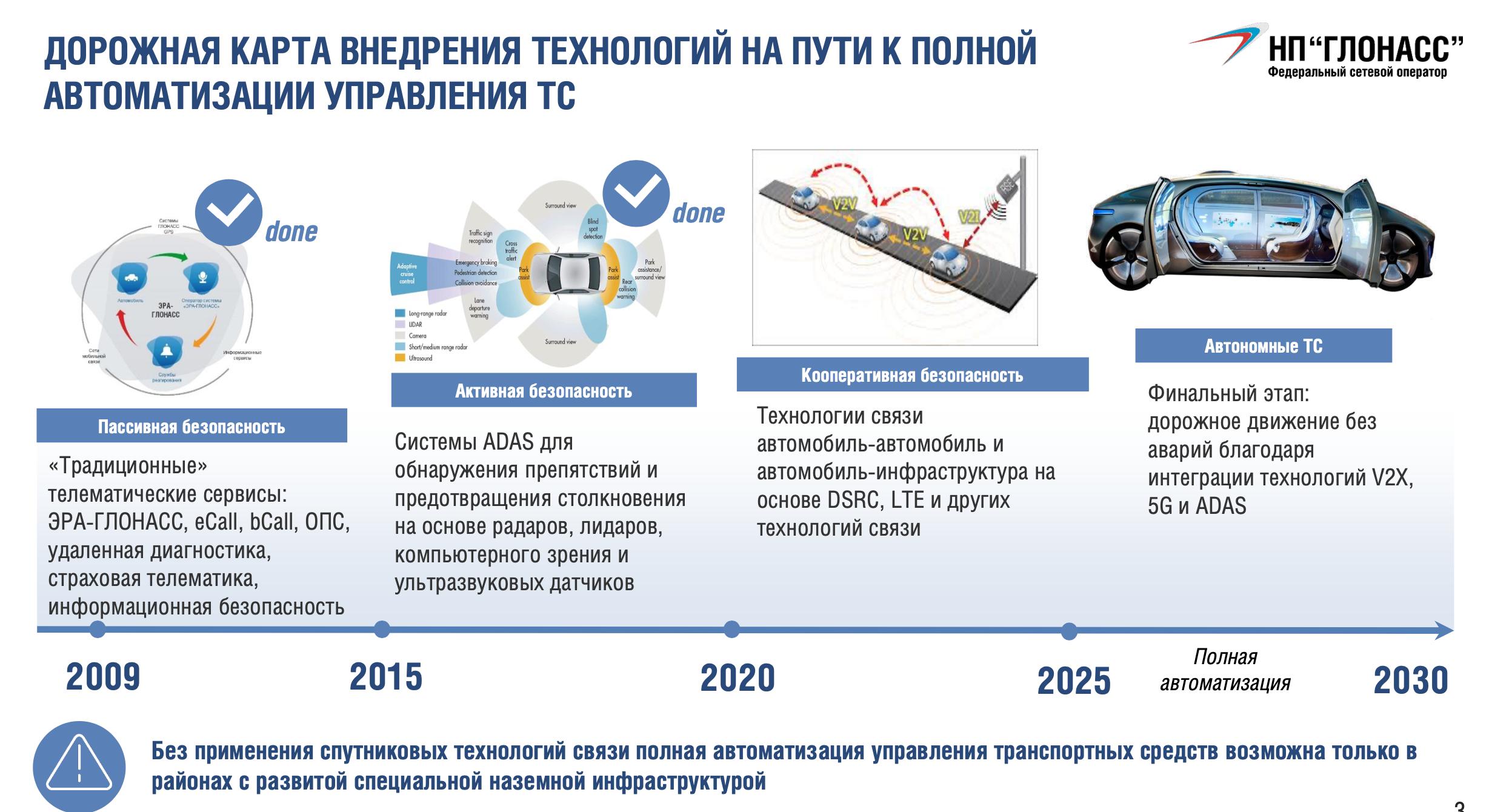 Этапы внедрения программы управления беспилотными автомобилями с помощью спутников