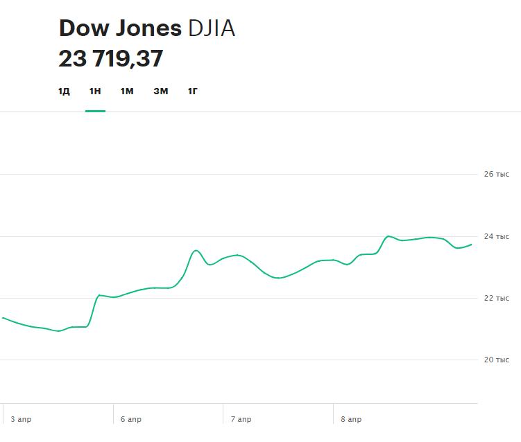 Динамика индекса Dow Jones Industrial Average за неделю