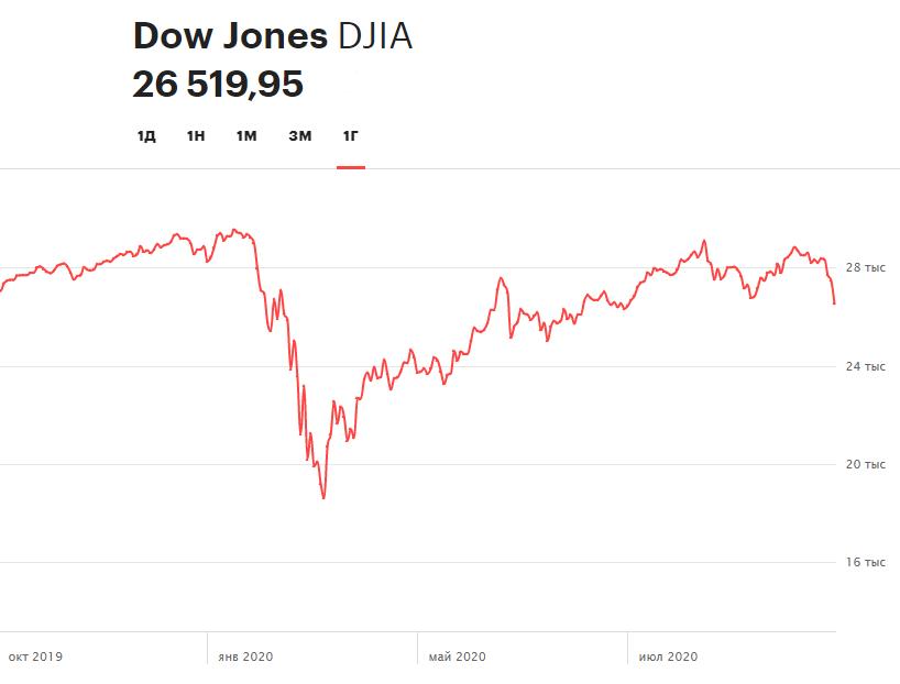 Динамика Dow Jones Industrial Average за 12 месяцев