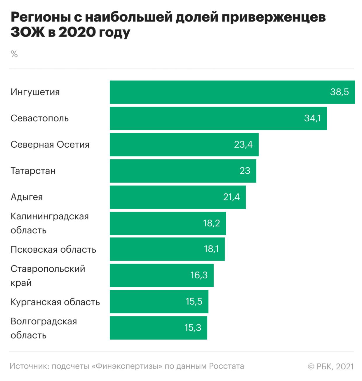 Где в России живет больше всего и меньше всего зожников. Инфографика