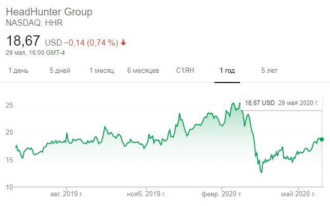Динамика акций Headhunter за 12 месяцев