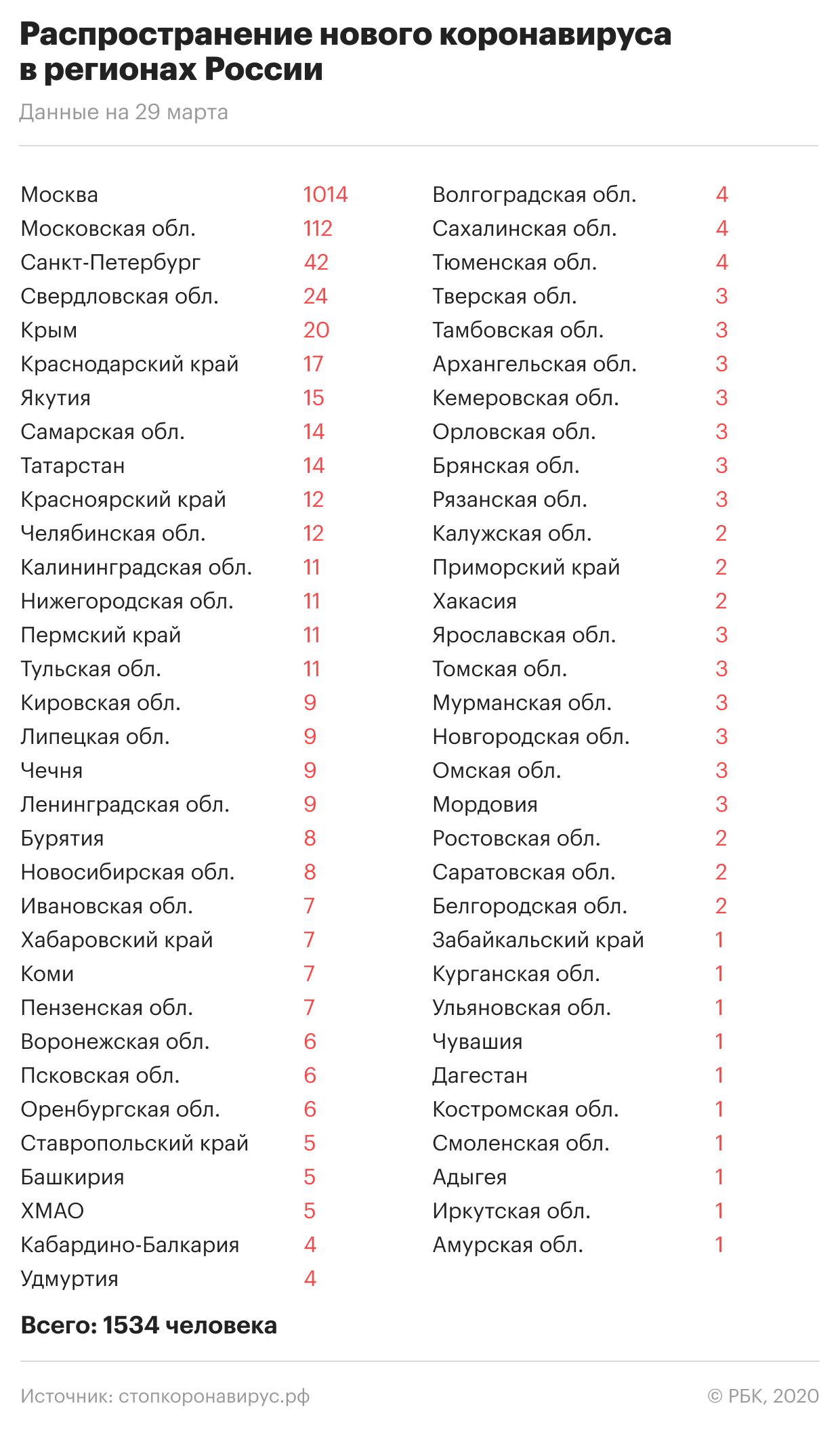 Ограничение передвижения в Москве и Подмосковье. Главное