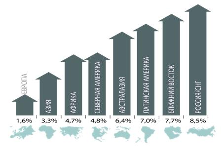 Рост средних цен на жилую недвижимость в регионах мира, 2014 год