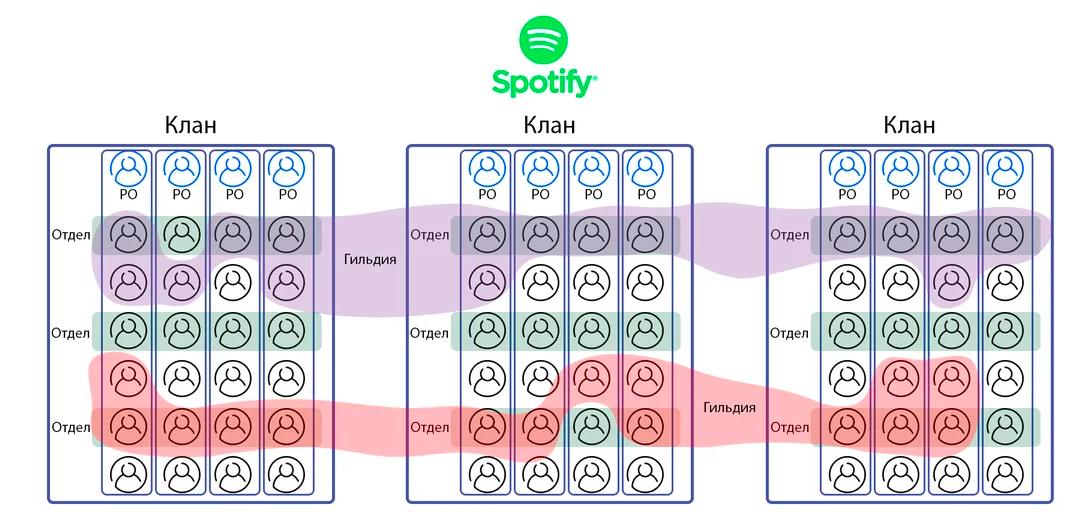 Общая структура Spotify Model