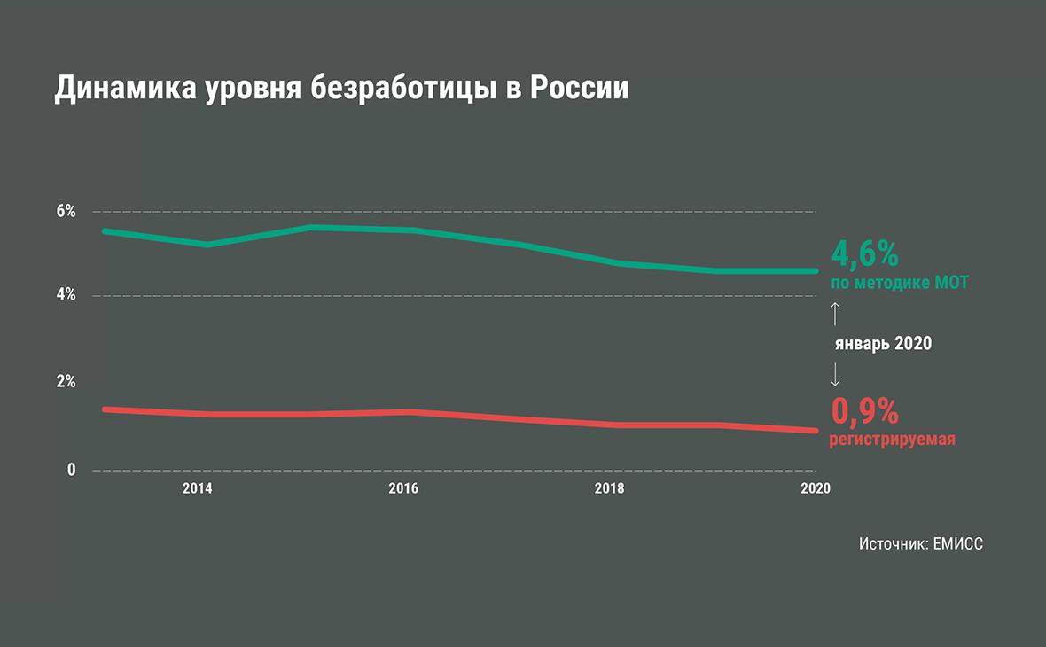 Инфографика из публикации дата-журналиста Андрея Дорожного
