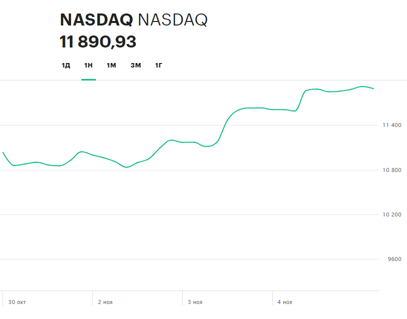 Динамика индекса NASDAQ Composite за последнюю неделю