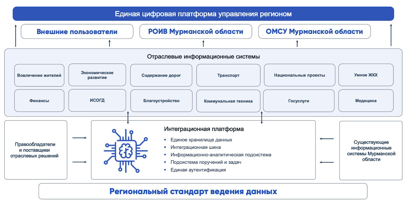 Единую платформу управления регионом уже используют в Мурманской области для контроля работы сектора ЖКХ и управления регионом в целом
