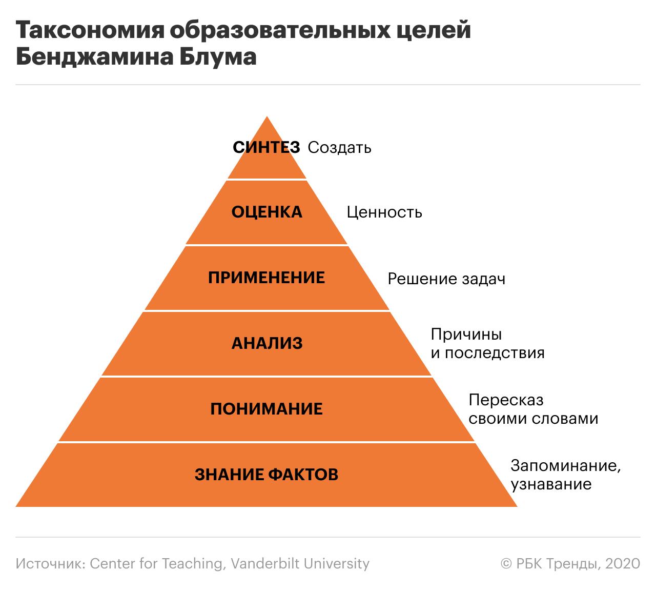 Таксономия образовательных целей Бенджамина Блума