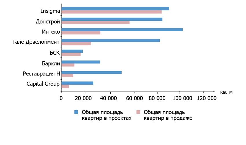 Подпись к диаграмме:  Красная шкала рейтинга показывает объем предложения, который сейчас в продаже. Синяя - общий объем всех квартир в проектах, которые сейчас находятся в первичных продажах. Разница между двумя шкалами - это уже реализованный объем квартир с момента выхода проектов на рынок