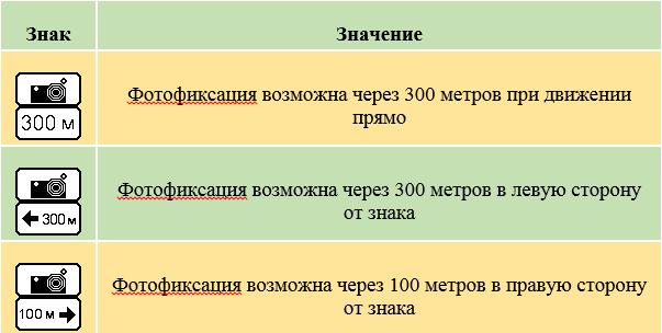 Таблички8.1.1, 8.1.3 и 8.1.4, которые могут утсанавливаться совместно со знаком 6.22
