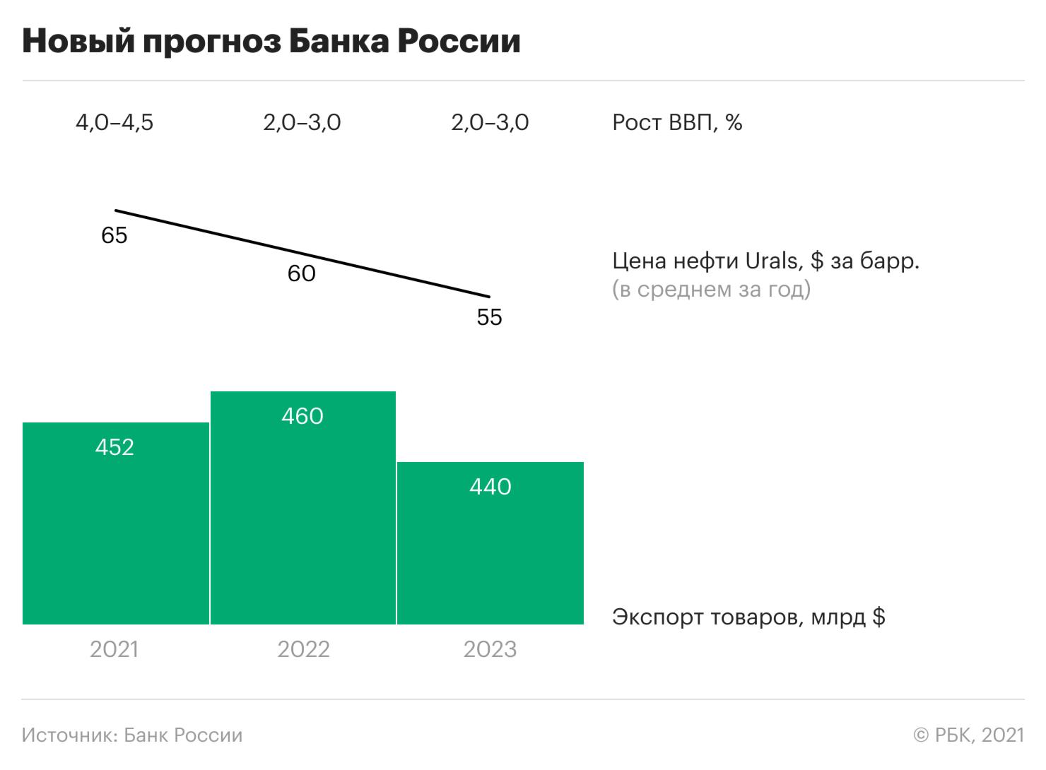 Банк России оценил вклад нефти в рост ВВП в 2021 году