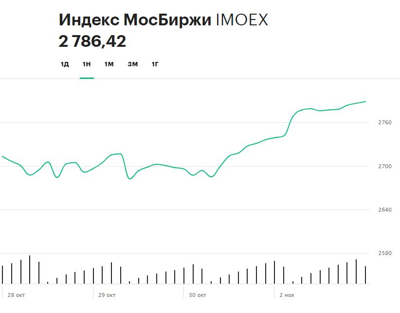 Динамика индекса Московской биржи за прошедшие пять торговых сессий