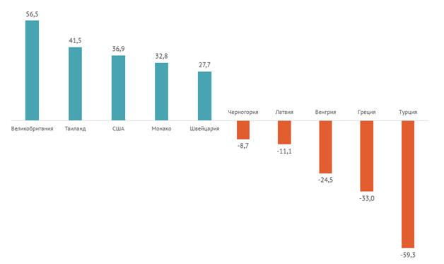 Динамика запросов, связанных с недвижимостью, % (2015–2016, январь — ноябрь)