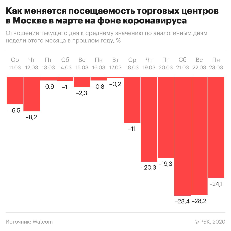 В Москве ужесточат ограничительные меры из-за коронавируса. Главное
