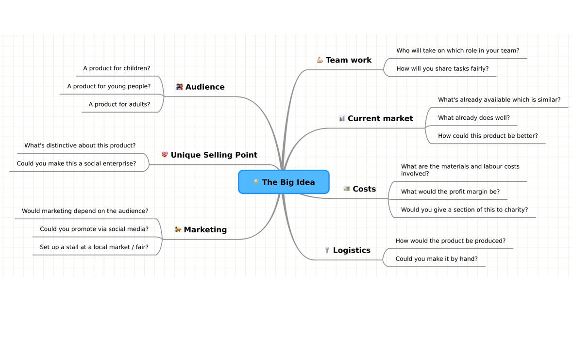С помощью интеллект-карты можно придумать большую идею бренда или проекта
