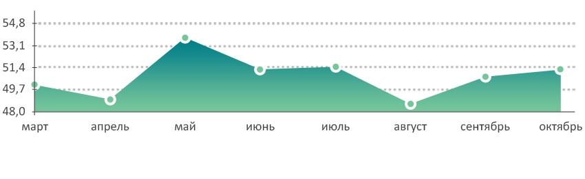 Изменение средней цены за 1 кв. м (тыс. руб.) на дома/дачи в Московской области, 2014г.