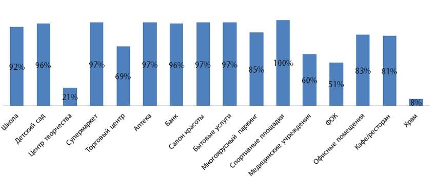 Наличие инфраструктурных объектов в проектах КОТ