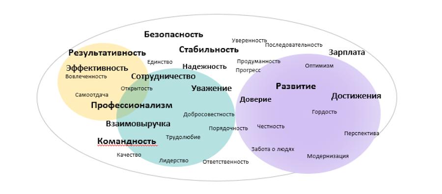 Результаты исследования мнения сотрудников (из презентации компании)