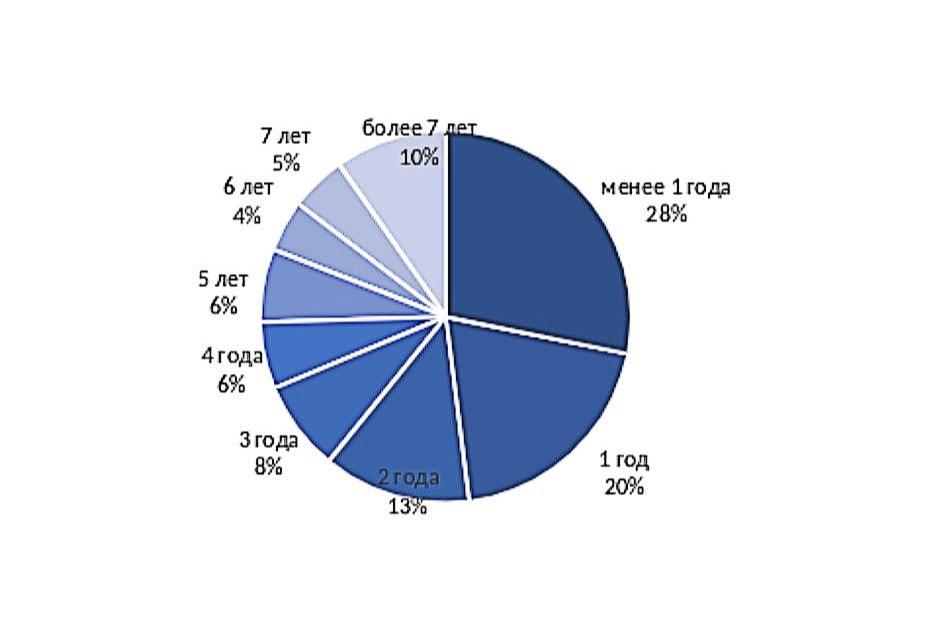 Распределение лотов в продаже по сроку экспонирования на рынке